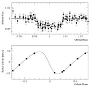 "Brightness ""Dip"" and Velocity Variations of OGLE-TR-122"