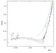 Properties of low-mass stars and planets