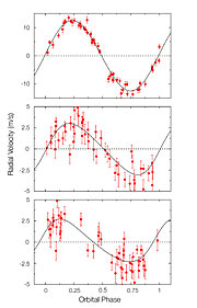 Velocity variations of Gliese 581
