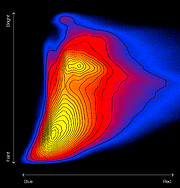 Colour–magnitude diagram of the Galactic bulge