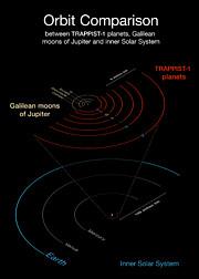 TRAPPIST-1 systemet sammenlignet med det indre Solsystem og de fire store Jupitermåner I