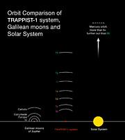 TRAPPIST-1 systemet sammenlignet med det indre Solsystem og de fire store Jupitermåner II
