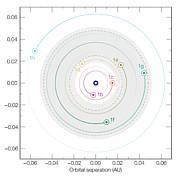 Baner for de syv exoplaneter i kredsløb om TRAPPIST-1