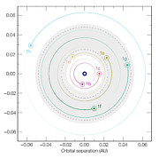 Dráhy sedmi planet v soustavě TRAPPIST-1