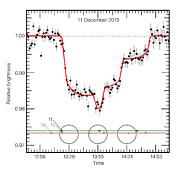 Las observaciones del VLT de la curva de luz de TRAPPIST-1 durante el triple tránsito del 11 de diciembre de 2015