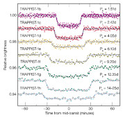 Curvas de luz dos sete planetas de TRAPPIST-1 em trânsito