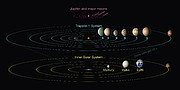 Comparison of the TRAPPIST-1 system and the Solar System