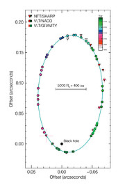 Orbit diagram of S2 around black hole at centre of the Milky Way
