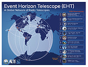 Locations of the EHT Telescopes