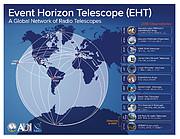 Locaties van de EHT-telescopen