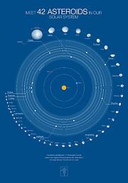 Figuration des 42 astéroïdes de notre Système Solaire et de leurs orbites (sur fond bleu)