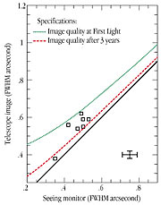 Image Quality of the VLT