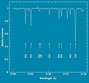 UVES spectrum of the Sun