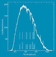 Spectrum of GRB 990510 Afterglow