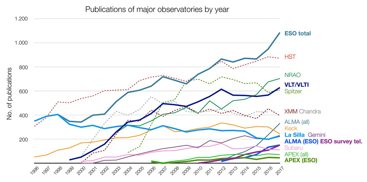 Number of papers published using observational data from different observatories (1996–2017)