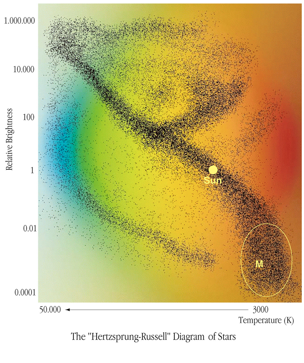 How Small Are Stars Really Eso Ireland These Diagrams Called The Hertzsprungrussell Or Hr At