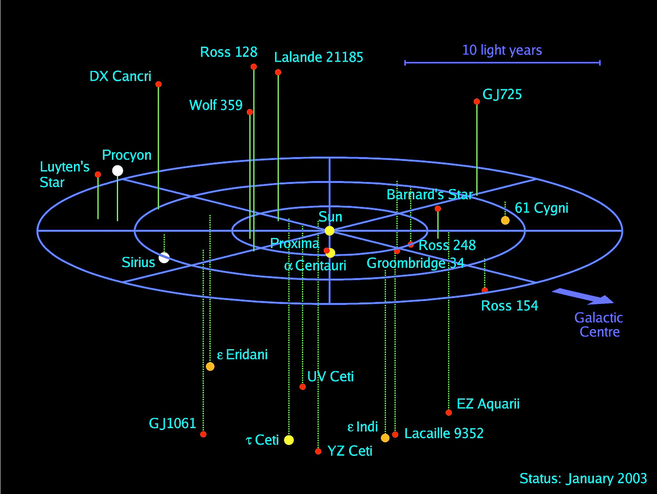 3D map of stellar systems in the solar neighbourhood | ESO