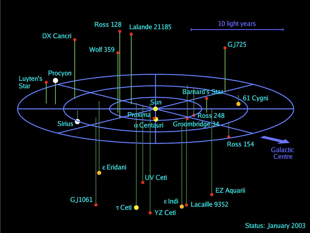3D map of stellar systems in the solar neighbourhood | ESO Deutschland