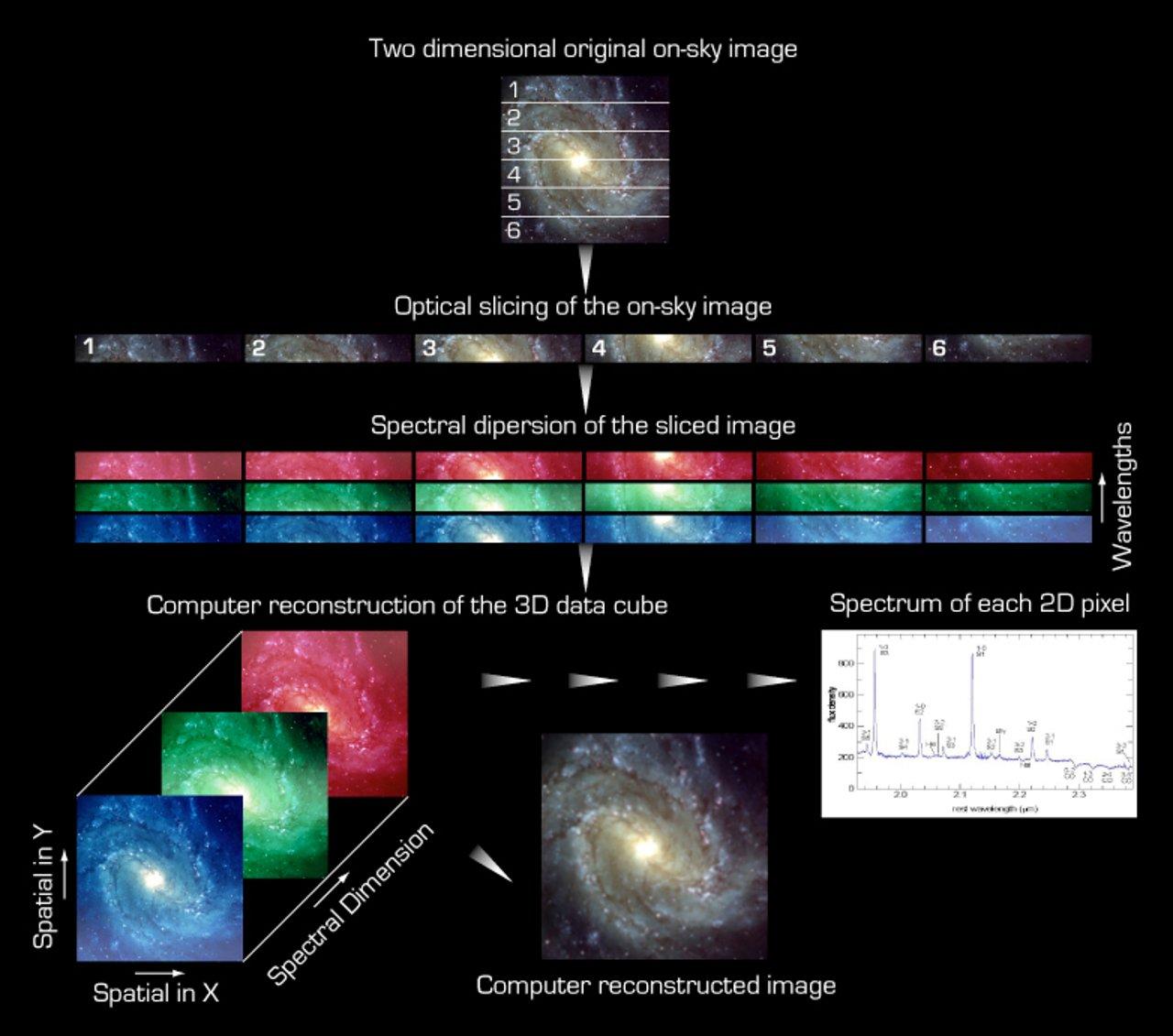 The principle of Integral Field Spectroscopy (IFS)