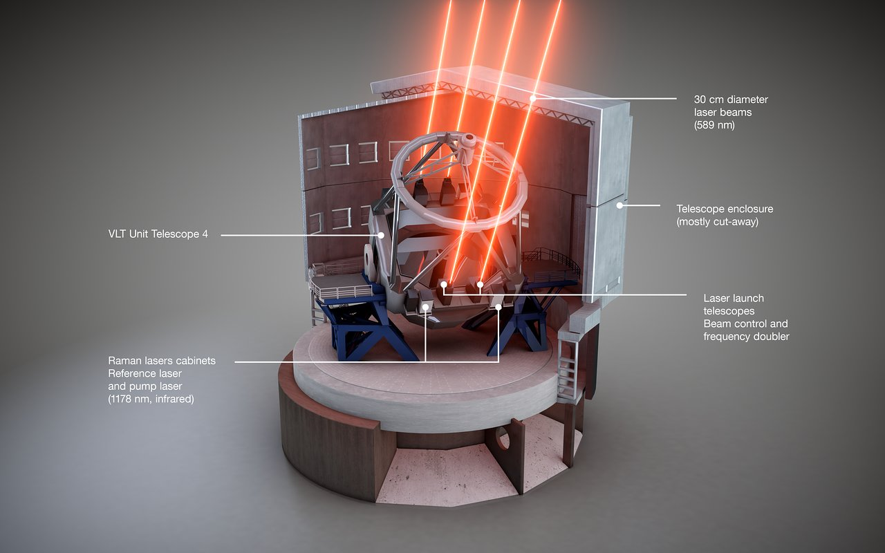 Schematic view of the Four Laser Guide Star Facility on the ESO VLT