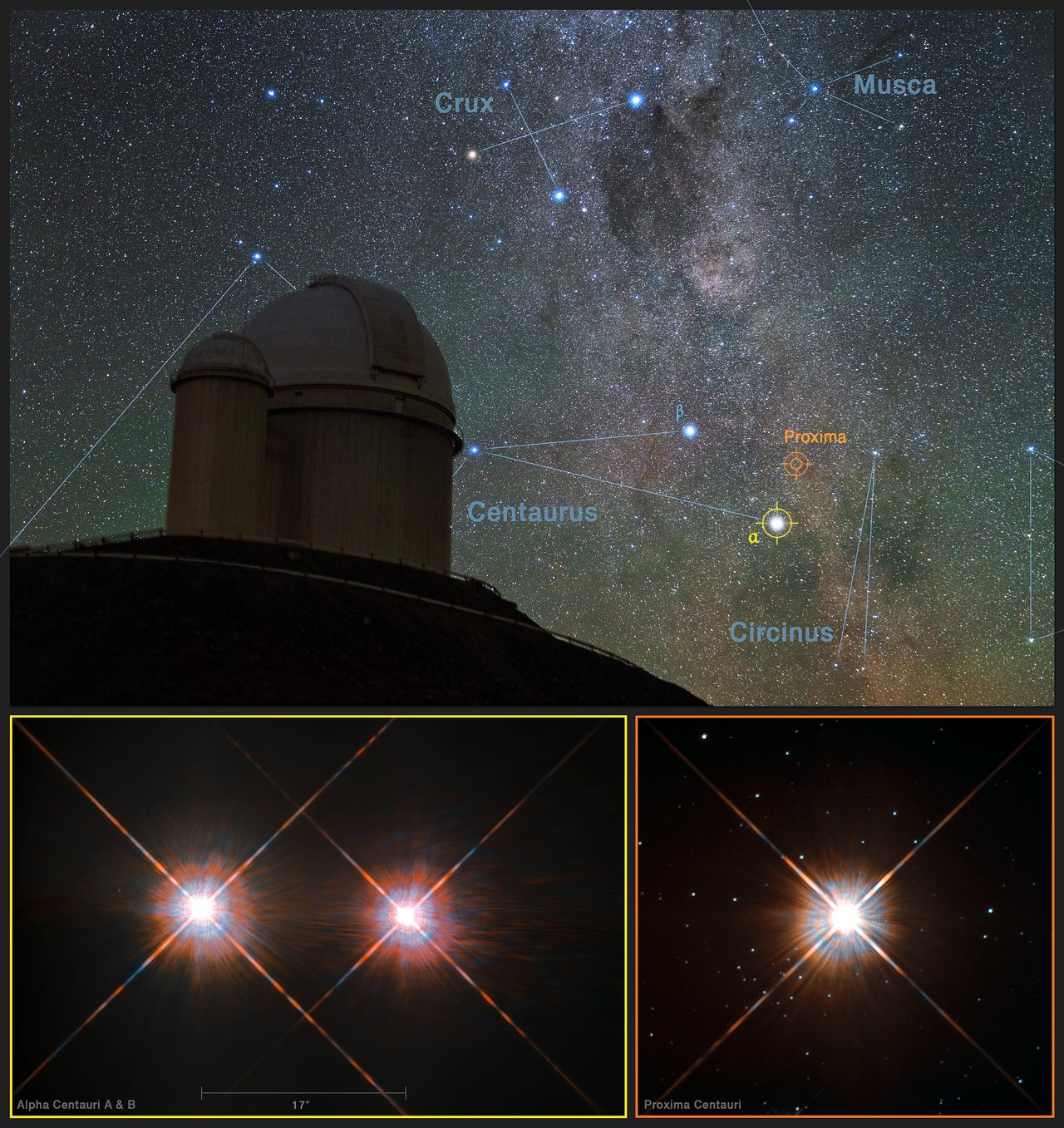 This picture combines a view of the southern skies over the ESO 3.6-metre telescope at the La Silla Observatory in Chile with images of the stars Proxima Centauri (lower-right) and the double star Alpha Centauri AB (lower-left) from the NASA/ESA Hubble Space Telescope. Proxima Centauri is the closest star to the Solar System and is orbited by the planet Proxima b, which was discovered using the HARPS instrument on the ESO 3.6-metre telescope.  Credit: Y. Beletsky (LCO)/ESO/ESA/NASA/M. Zamani