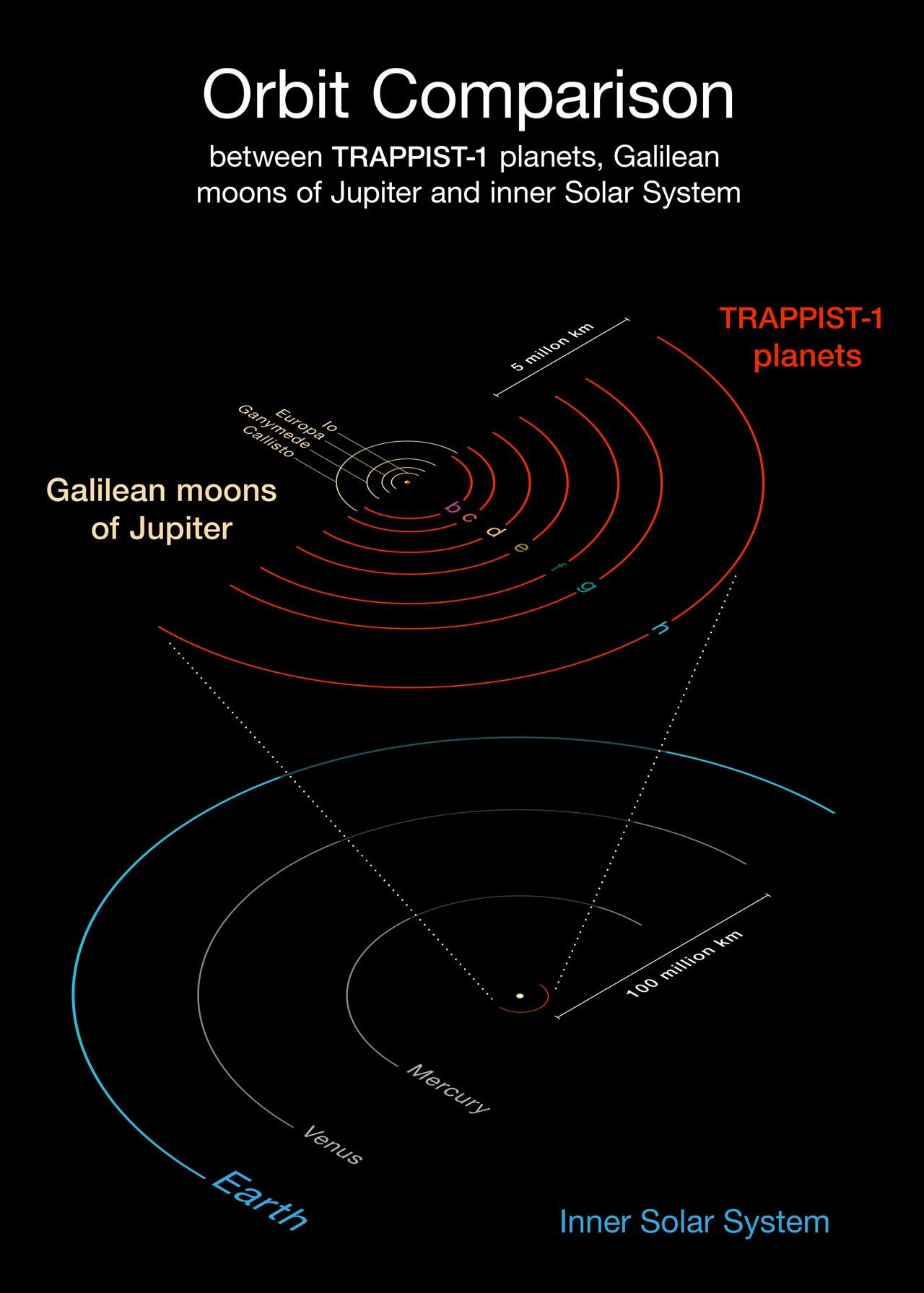 Орбіти планет