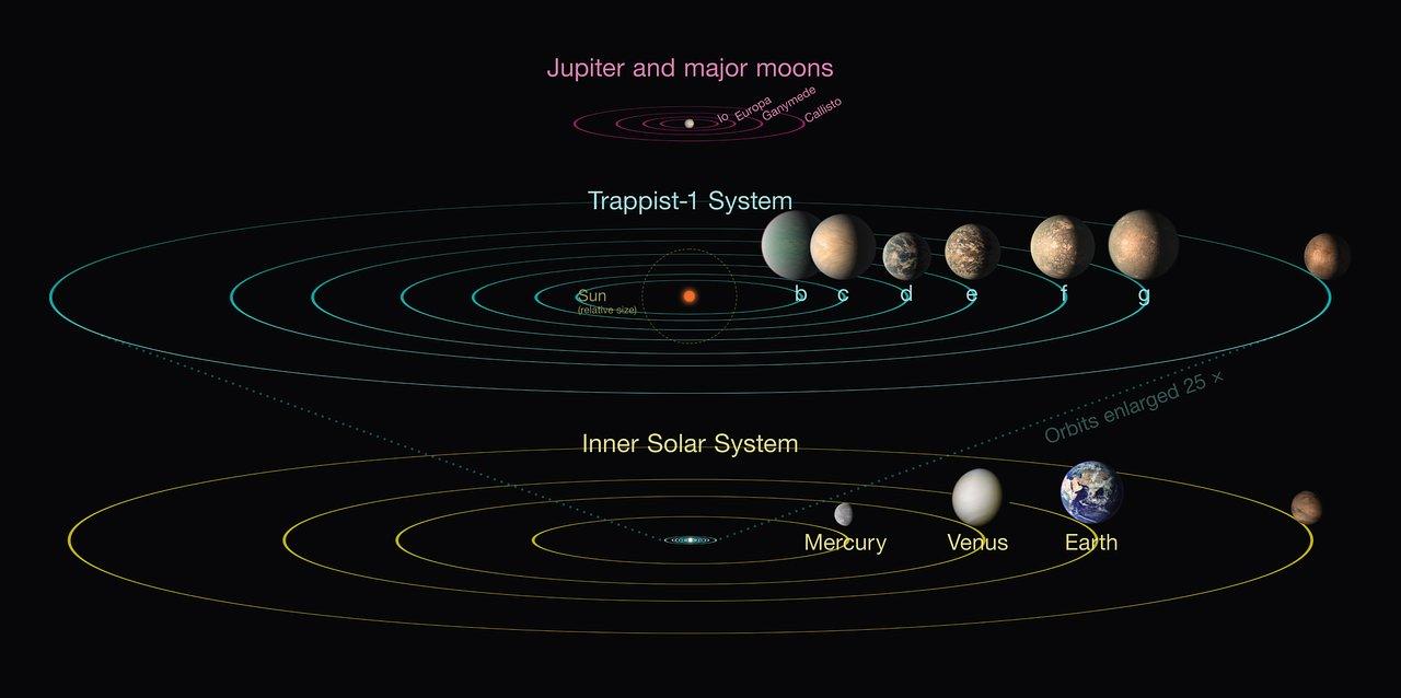 Image result for Existe abundante agua en los siete planetas del sistema TRAPPIST-1