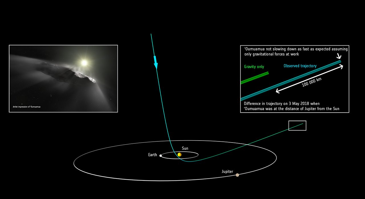 Predicted position of `Oumuamua versus observed position   ESO