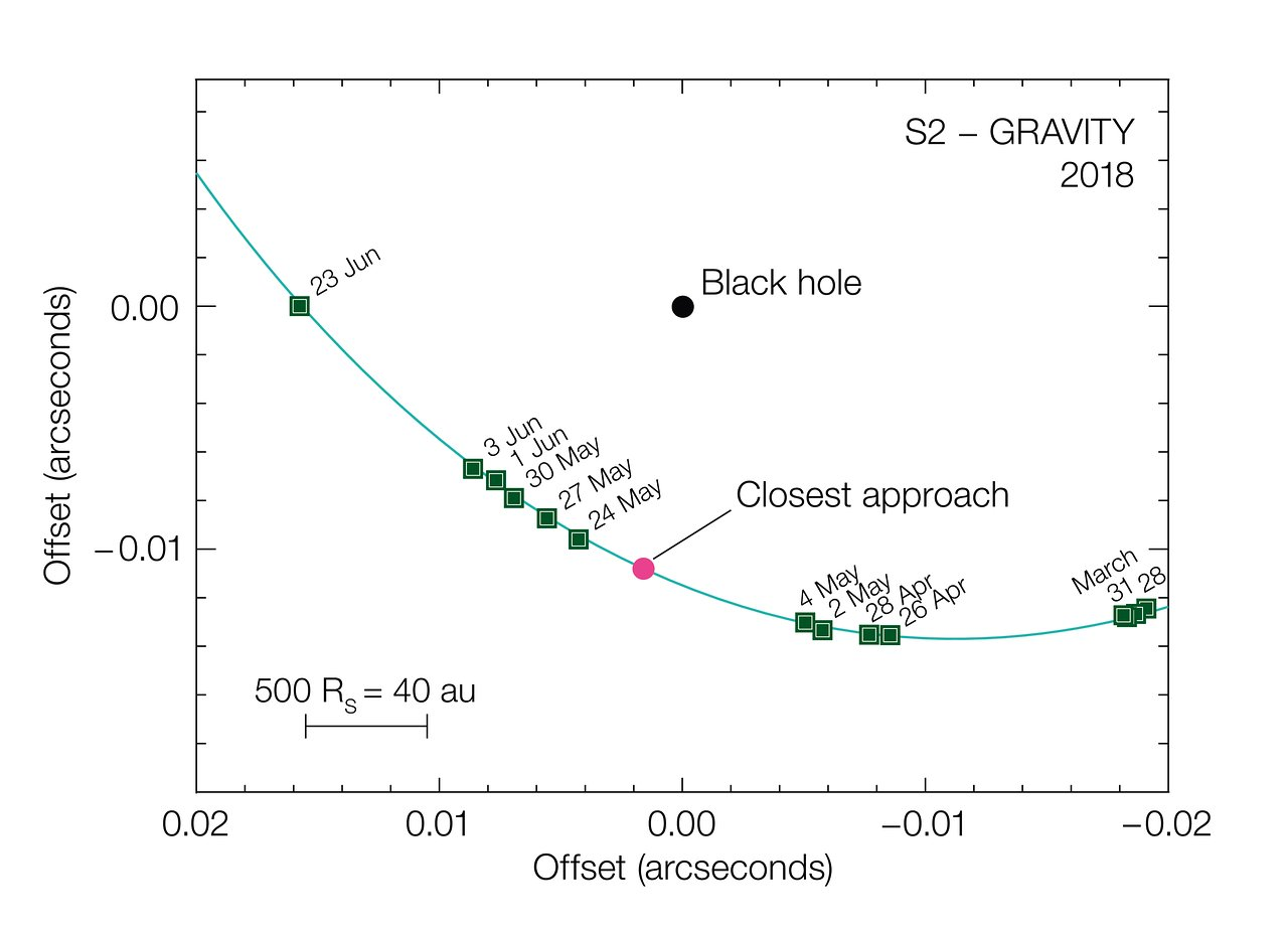First Successful Test Of Einsteins General Relativity Near Diagram 1 Black Is In Check 2 Double Observations