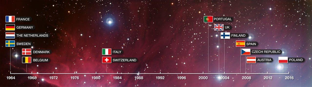 ESO Member States timeline