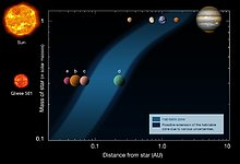 A planet in the habitable zone