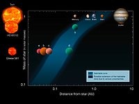 The habitable zone around some stars with planets
