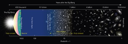 Schematic diagram of the history of the Universe
