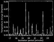Power Spectrum of Eta Bootis