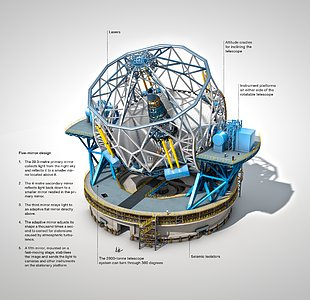 The European Extremely Large Telescope (annotated)