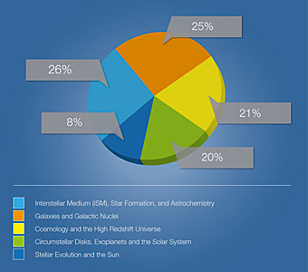 Breakdown of ALMA Cycle 3 proposals by category