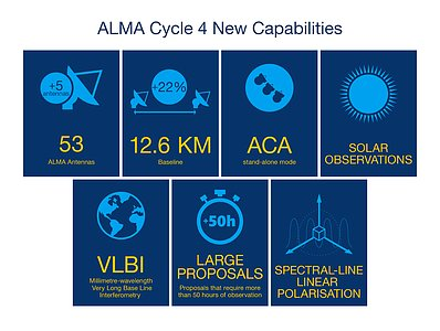Description of ALMA Cycle 4 main new capabilities