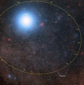 Orbital plot of Proxima Centauri