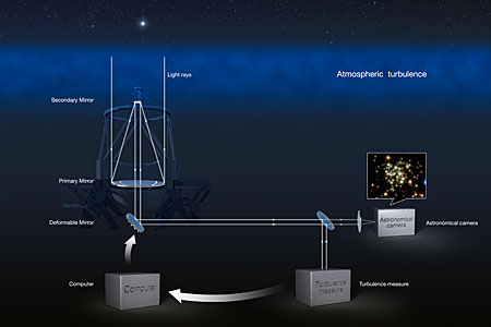 Adaptive Optics explained