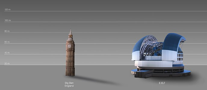 The E-ELT compared to Big Ben in London, United Kingdom