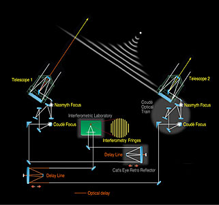 VLT Interferometer Principle