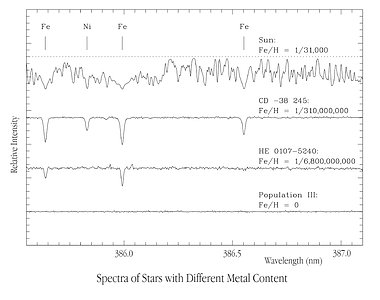 Spectra of stars with different metal content