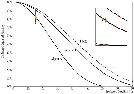 Visibility Curves of Alpha Centauri A and B (VLTI+VINCI)