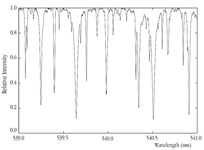 High-Resolution Spectrum of the Star HD100623