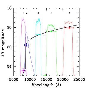Spectral Energy Distribution of GRB 050904