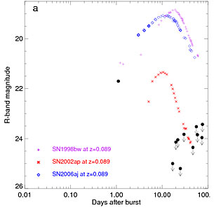 Light-Curve of GRB 060505