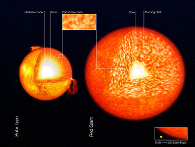 Structure of Stars (artist's impression)