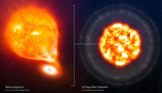 SN 2006X, antes y después de la explosión Supernova Tipo Ia