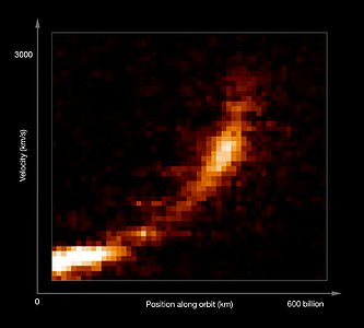 Gas cloud being ripped apart by the black hole at the centre of the Milky Way (annotated)