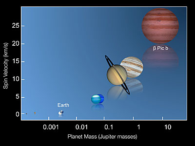 The universal relation between mass and rotation speed of planets